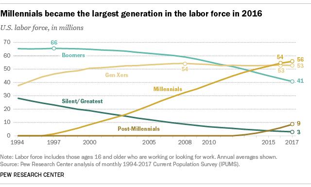 PEW - Millennials in the workforce - 2018