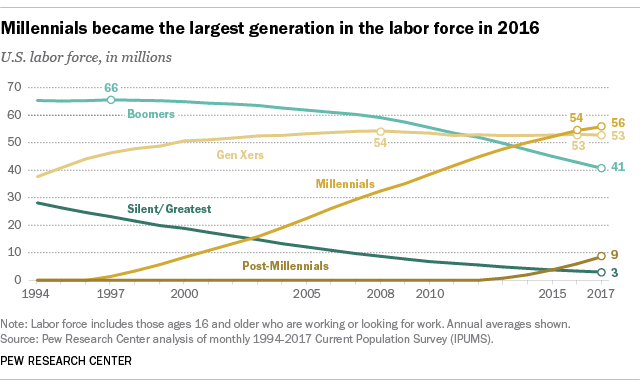 PEW - Millennials in the workforce - 2018