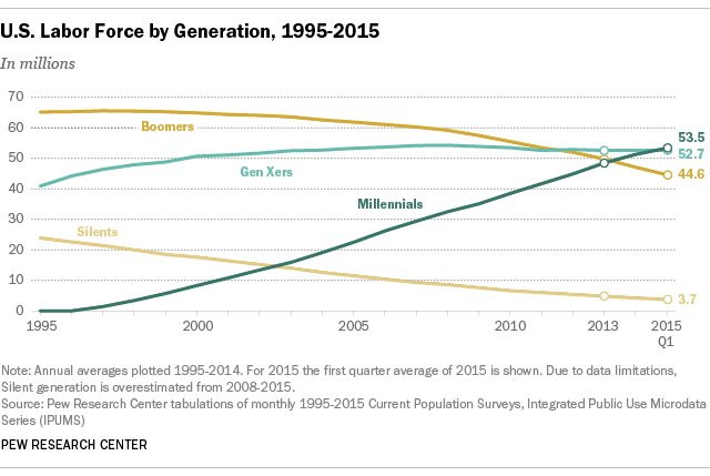 Pew Research - Millenials Largest Labor Force.png