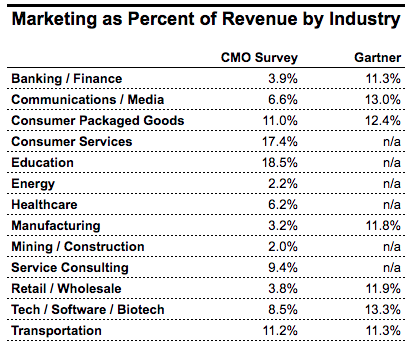 Marketing as a Percent of Revenue By Industry
