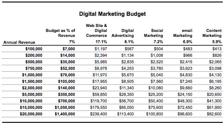 Digital Marketing Budget.png