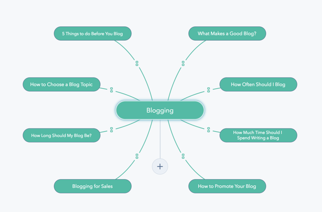 Blogging_Topic_Cluster
