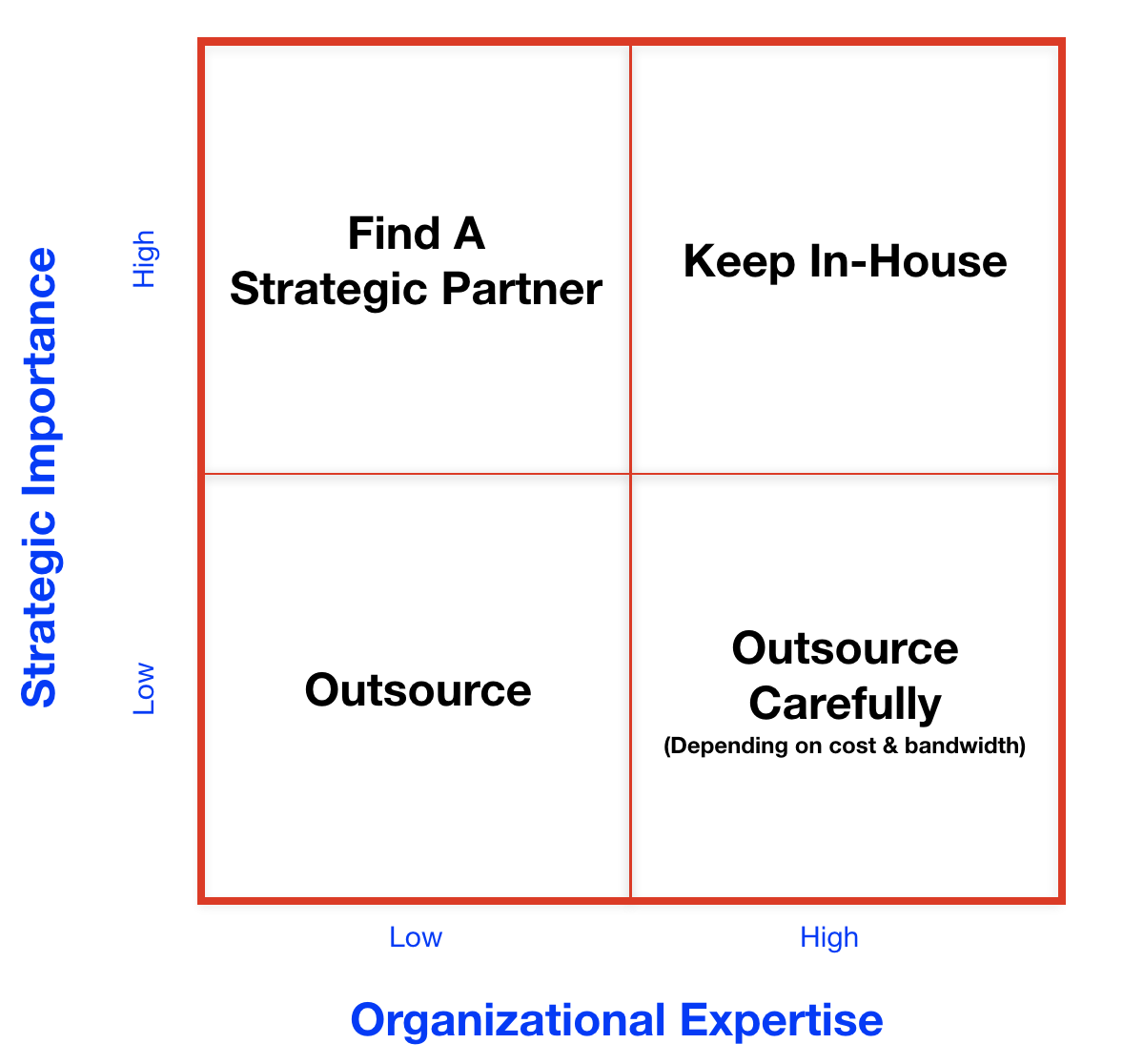 Outsourcing Marketing Decsion Matrix