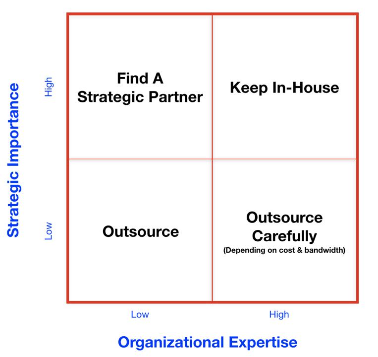 Outsourcing Marketing Decsion Matrix