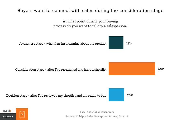 Buyers want to connect after they research