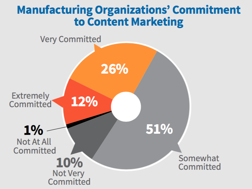 MFG_Commitment_to_Content_Marketing_2018