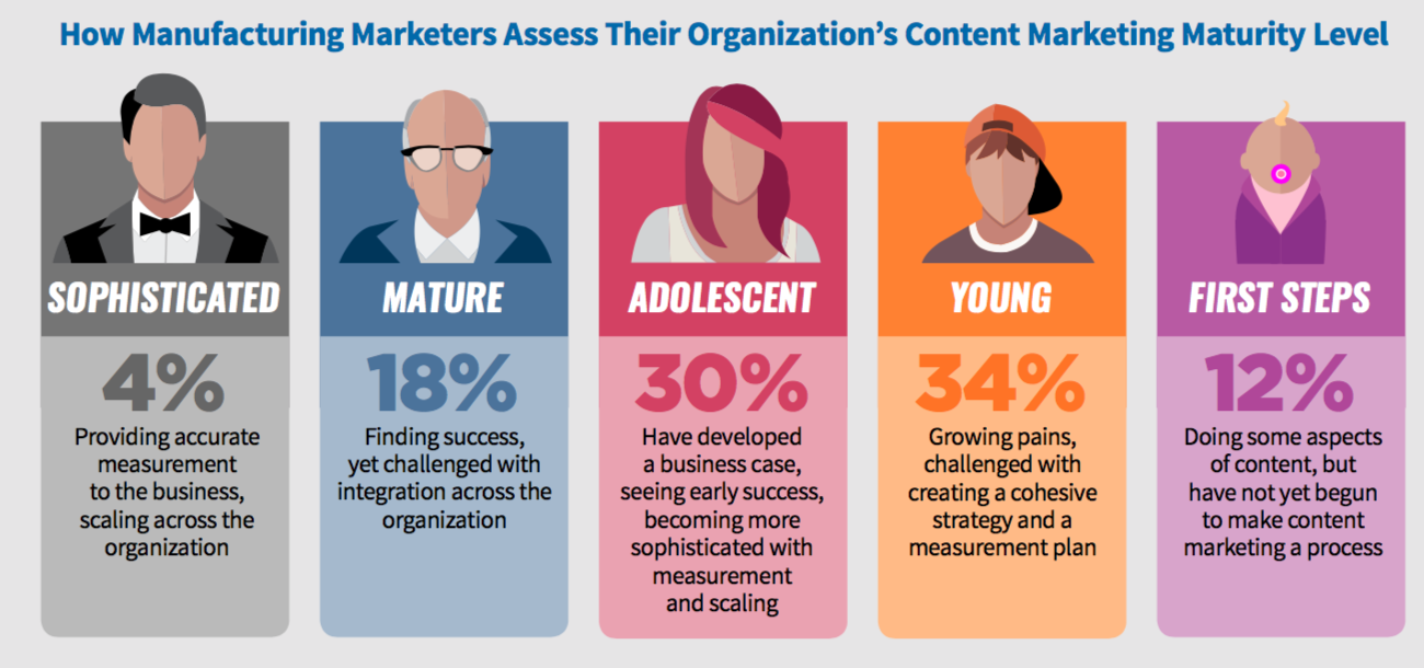 MFG_Content_Marketing_Maturity_Level_2018