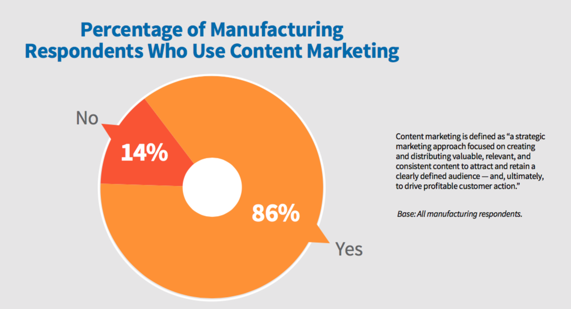 MFG_Content_Marketing_Use_2018