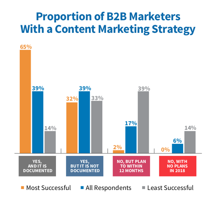 Documented Content Marketing Strategy 2019