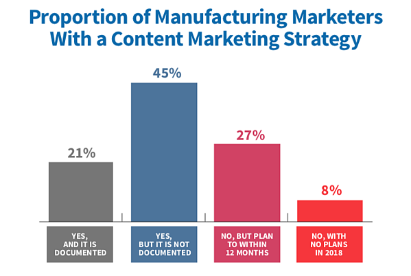 MFG - Documented Content Marketing Strategy 2019