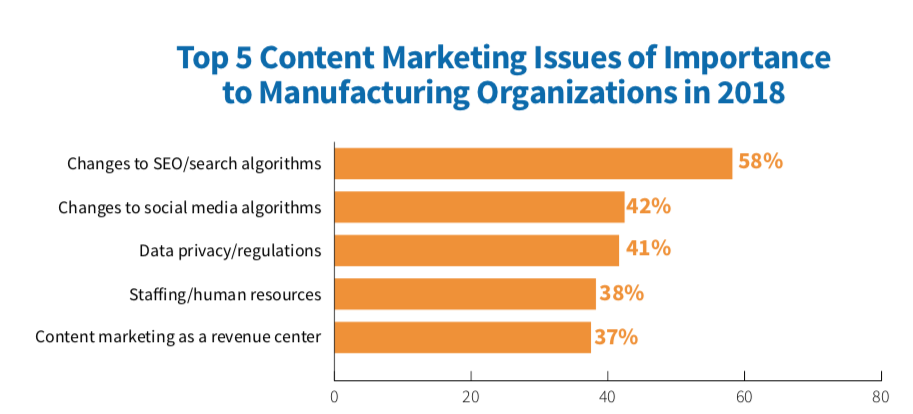 MFG - Top Marketing Issues 2019