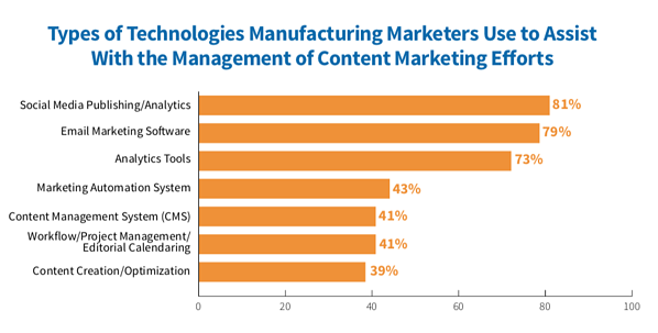 MFG - Types of MarTech 2019