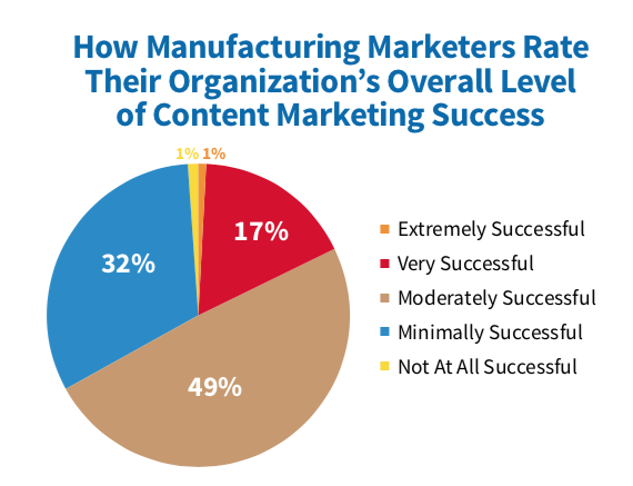 MFG Success with Content Marketing 2019