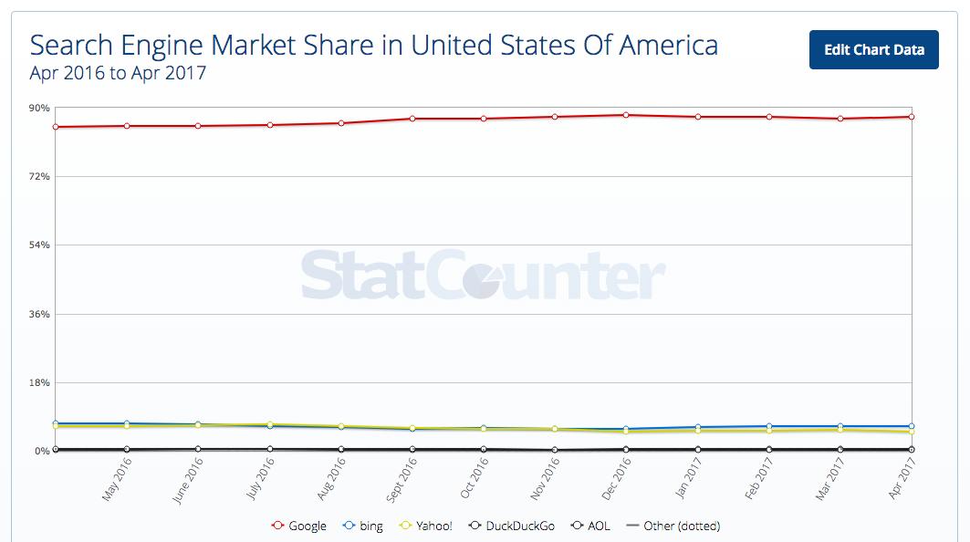 Google Market Share 2017.04