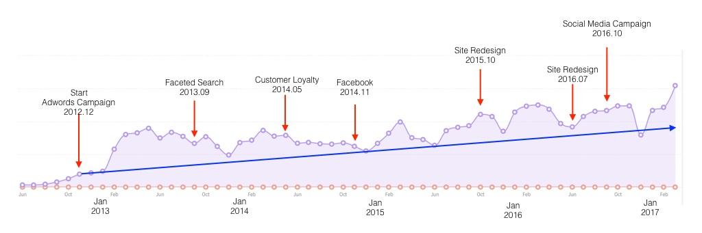 MWF_Case_Study_Sales_Graph