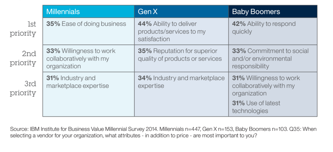 Graph_of_Millennial_Preference_in_Business