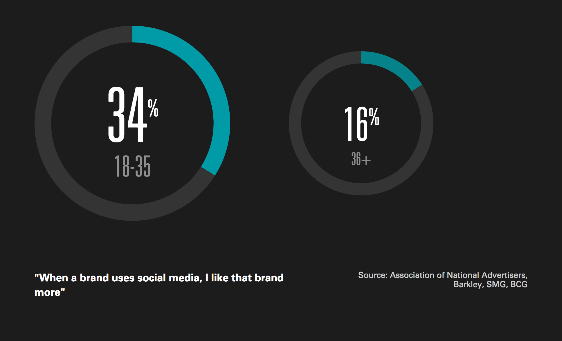 Graph_Social_Media_Usage