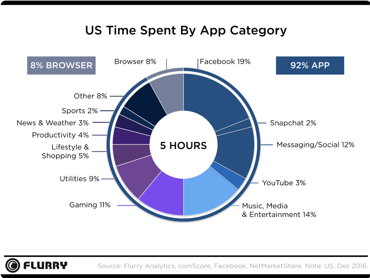 App_Usage_Graph