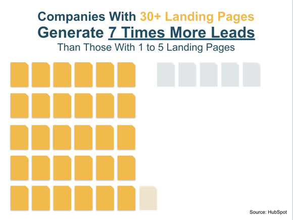 Graph_Showing_Landing_Pages