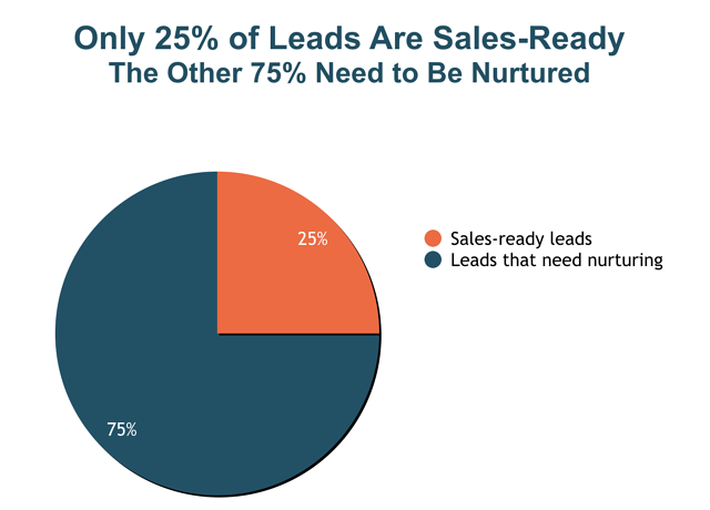 Graph_Sales_Leads_Nurturing