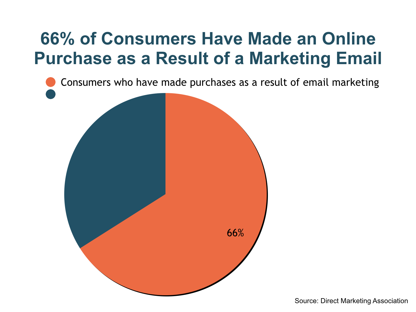 Graph_Purchases_From_Marketing_Email